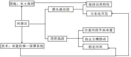 河源电网系统接线图