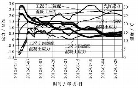 温度应力敏感性分析